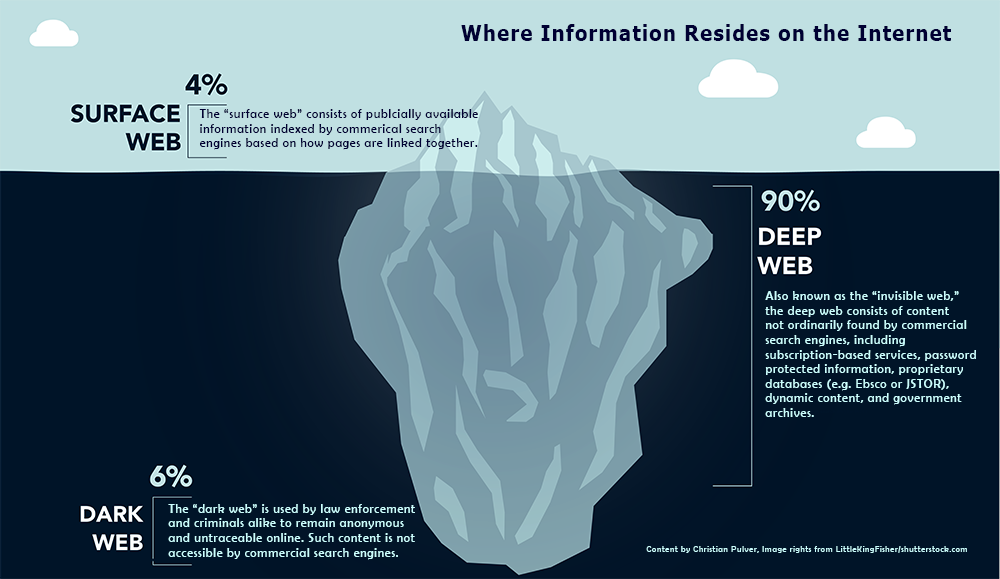 Image of iceberg depicting the surface web, deep web, and dark web
