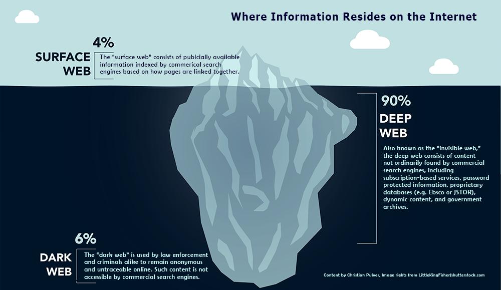 Image of iceberg depicting the surface web, deep web, and dark web