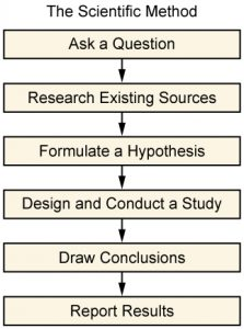 The figure shows a flowchart that states that scientific method. One: Ask a Question. Two: Research Existing Sources. Three: Formulate a Hypothesis. Four: Design and Conduct a Study. Five: Draw Conclusions. Six: Report Results.