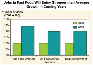 Graph projecting the significantly increased employment rates in the fast food and food service industries by 2018