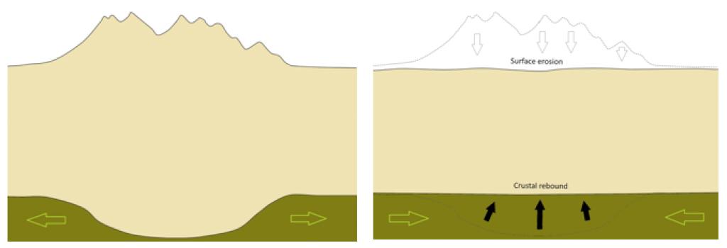 Figure 3.2.3