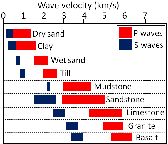 Typical velocities of P waves (red) and S waves (blue) in sediments and in solid crustal rocks.