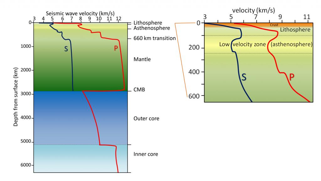 Figure 3.3.3