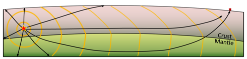 Depiction of seismic waves emanating from an earthquake