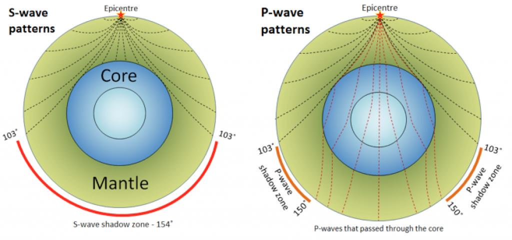 Figure 3.3.5