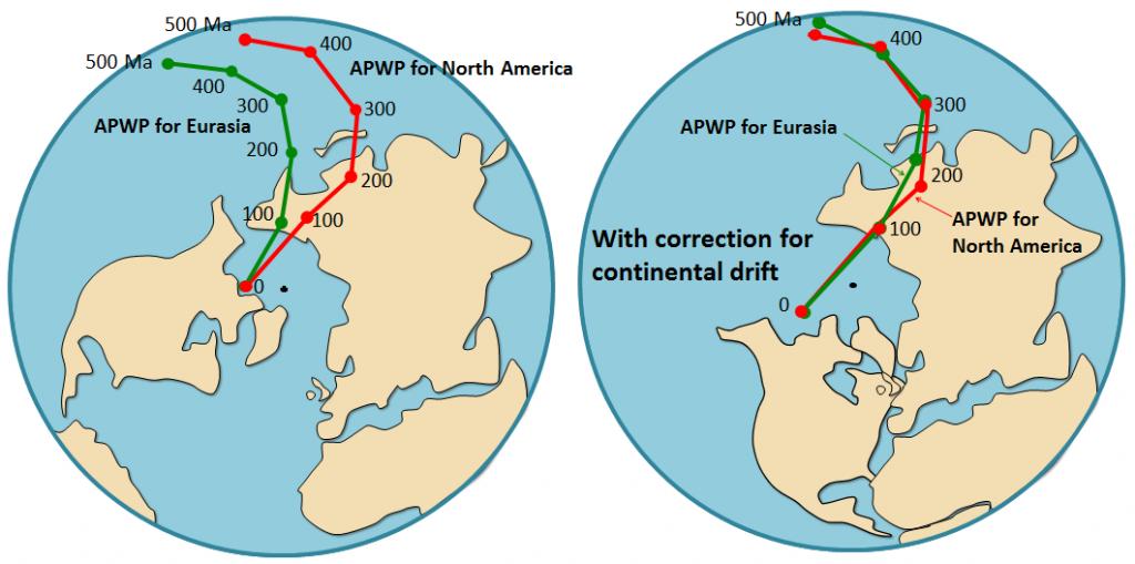 Polar wandering curves