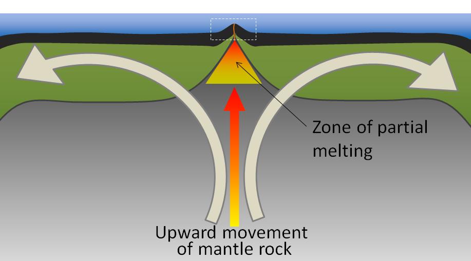 Figure 4.5.1